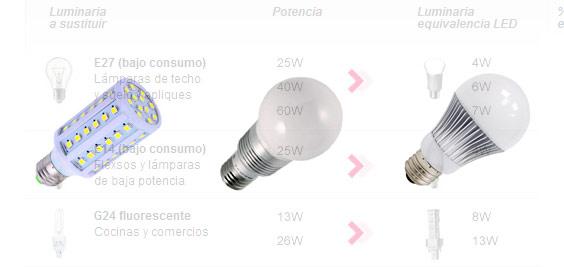 Por qué comprar bombillas LED? | Discos Duros Multimedia, Alta ...
