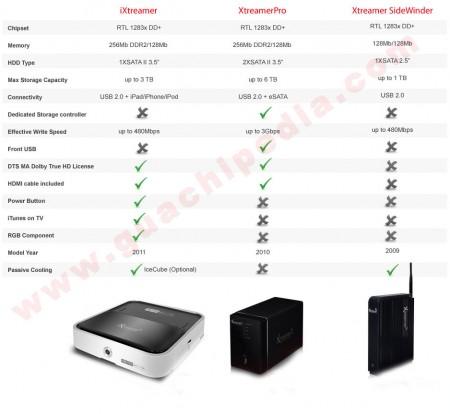 Comparativa de Productos Xtreamer