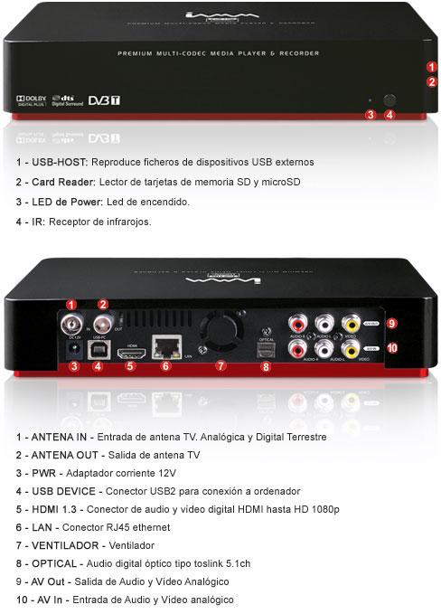 Conexiones NTR-90