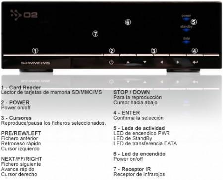 Vista Frontal del Nexus500