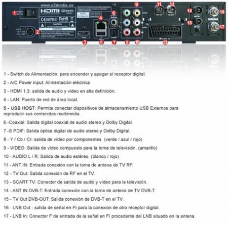 Conexiones Panel Trasero AZBox HD Premium